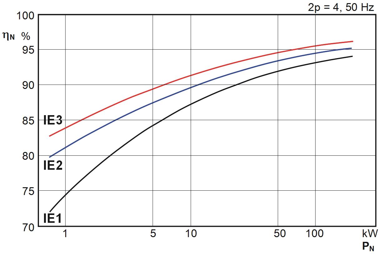 Pogonska tehnika-Energetska učinkovitost IE-EN 60034-30-Industrijska oprema-Pogonska tehnika-BAUER-ALTRA-Reduktor-Elektromotorno gonilo-Predlezje-TALER ING
