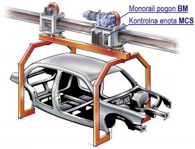 Pogonska tehnika-BAUER-Reduktor, gonilo, predležje-Industrijska oprema-dvigala-dvižni sistemi-ABUS-zastopstvo TALER ING-TALER-Industrijska oprema-linije